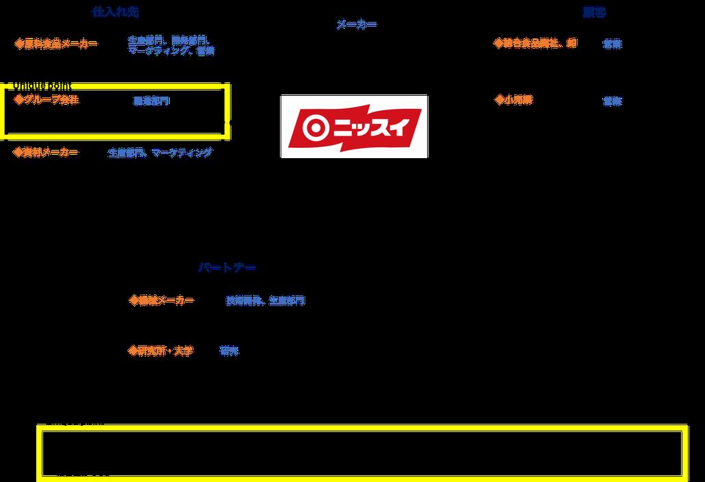 日本水産(ニッスイ)とつながりのある企業・職種・人一覧