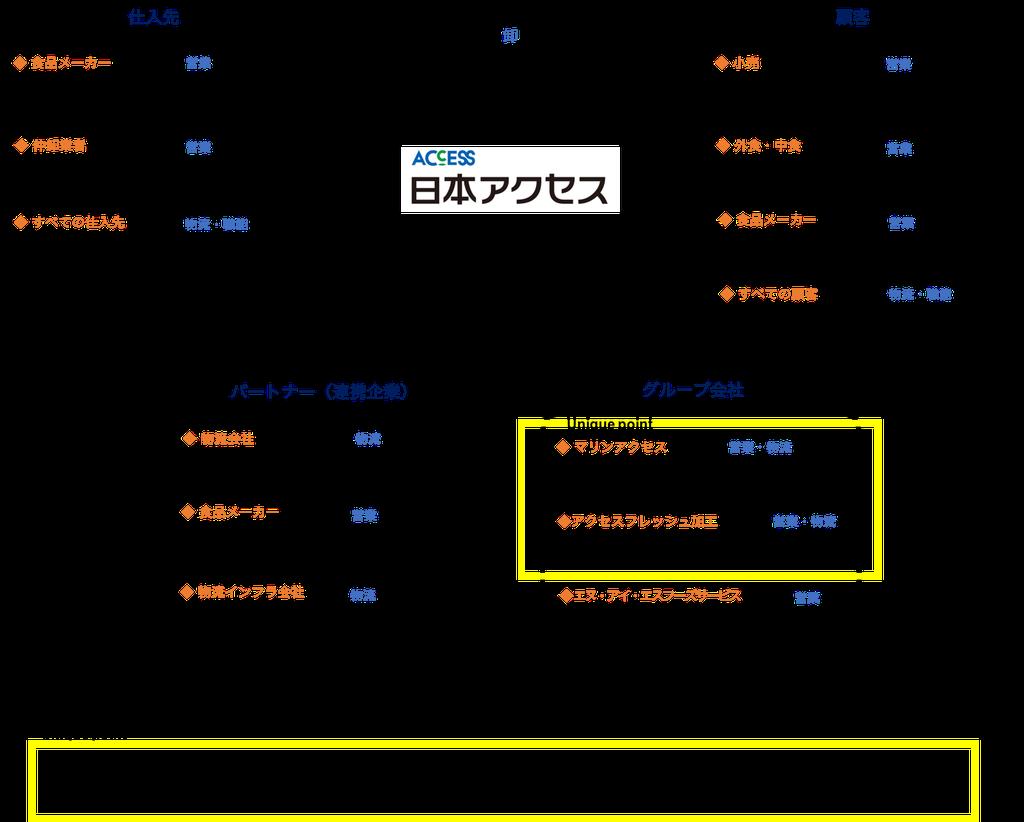 日本アクセスとつながりのある企業・職種・人