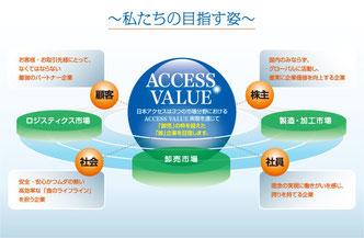 日本アクセス 食品卸 No.1