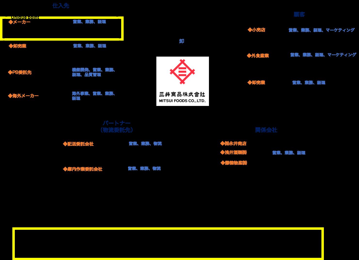 三井食品とつながりのある企業・職種・人