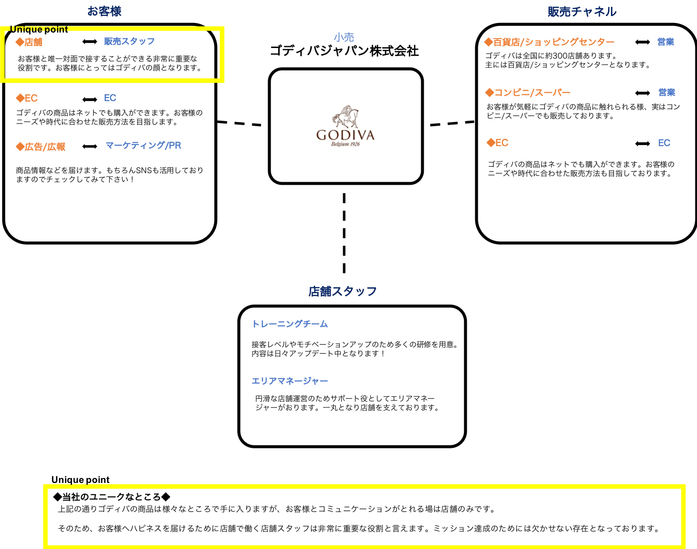 ゴディバジャパンとつながりのある企業・職種・人一覧